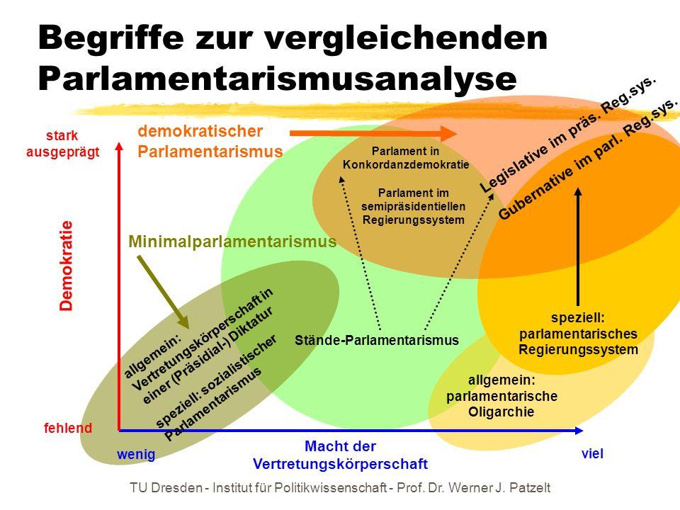 Begriffe zur vergleichenden Parlamentarismusanalyse