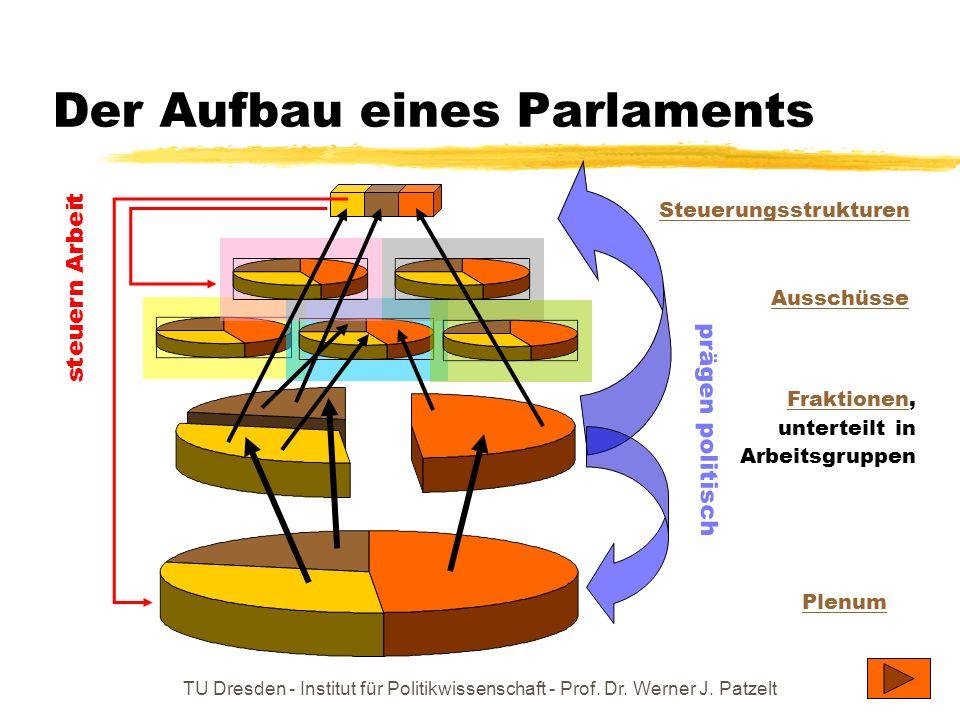 Der Aufbau eines Parlaments