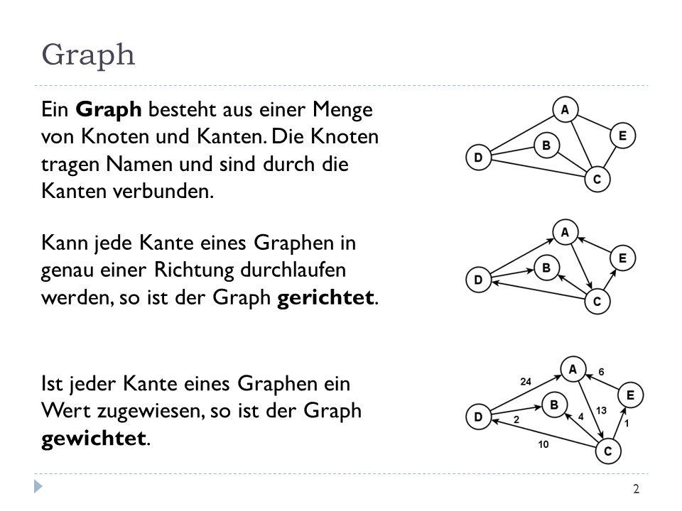 Graph Ein Graph besteht aus einer Menge von Knoten und Kanten. Die Knoten tragen Namen und sind durch die Kanten verbunden.