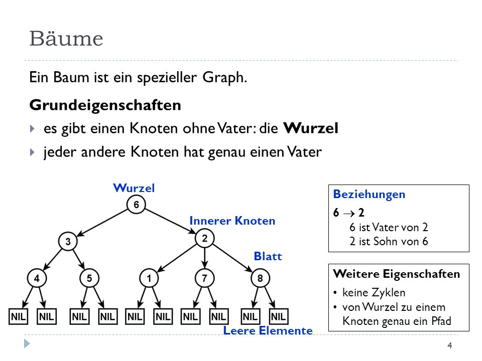 Bäume Ein Baum ist ein spezieller Graph. Grundeigenschaften
