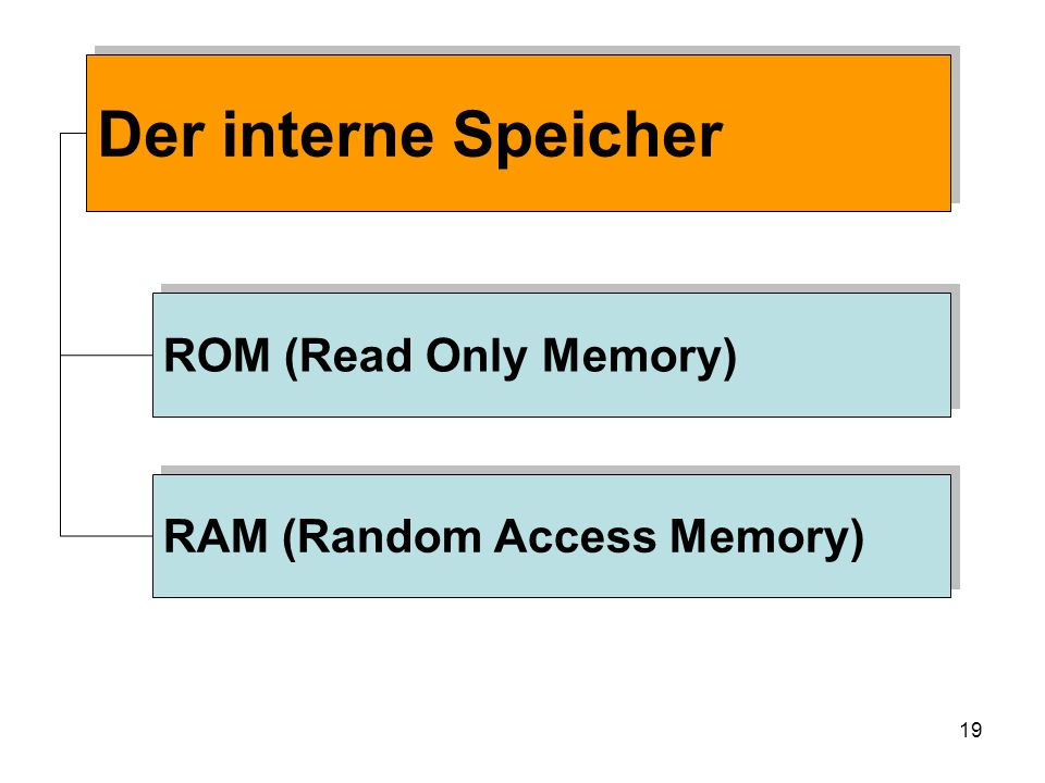 Der interne Speicher ROM (Read Only Memory) RAM (Random Access Memory)