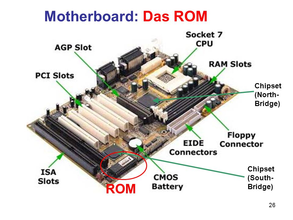 Motherboard: Das ROM ROM Chipset (North- Bridge)