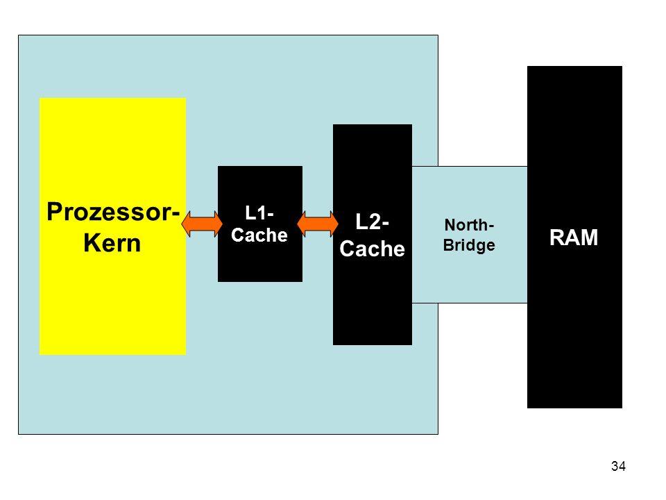 RAM Prozessor- Kern L2- Cache L1- Cache North- Bridge