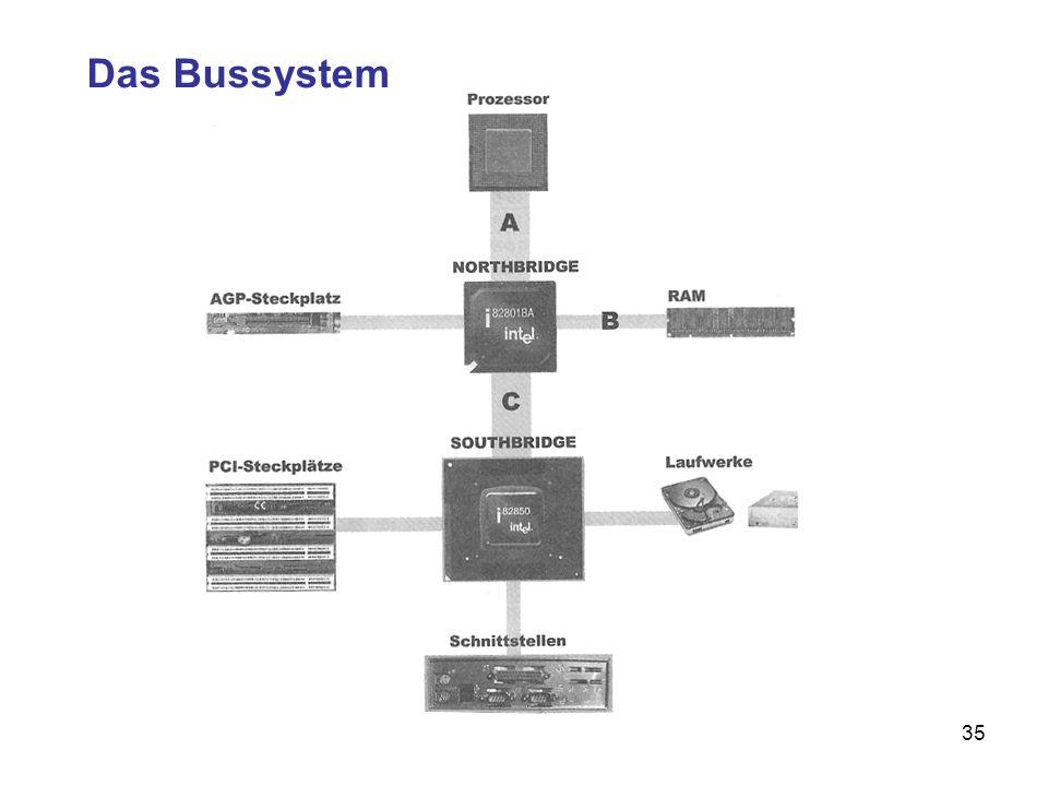 Das Bussystem