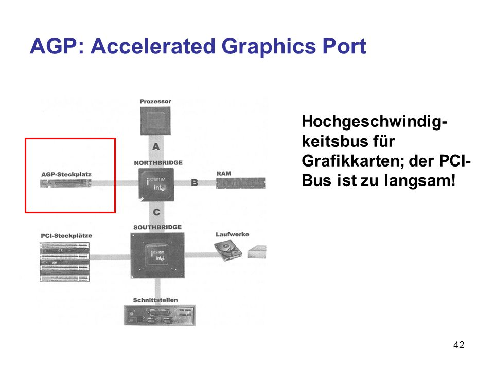 AGP: Accelerated Graphics Port