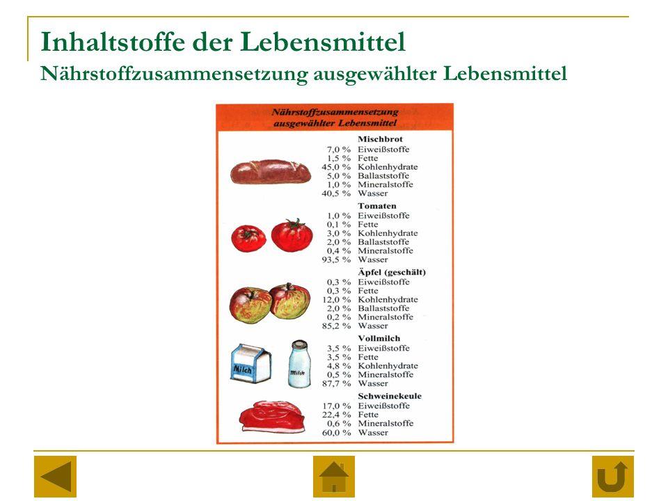 Inhaltstoffe der Lebensmittel Nährstoffzusammensetzung ausgewählter Lebensmittel