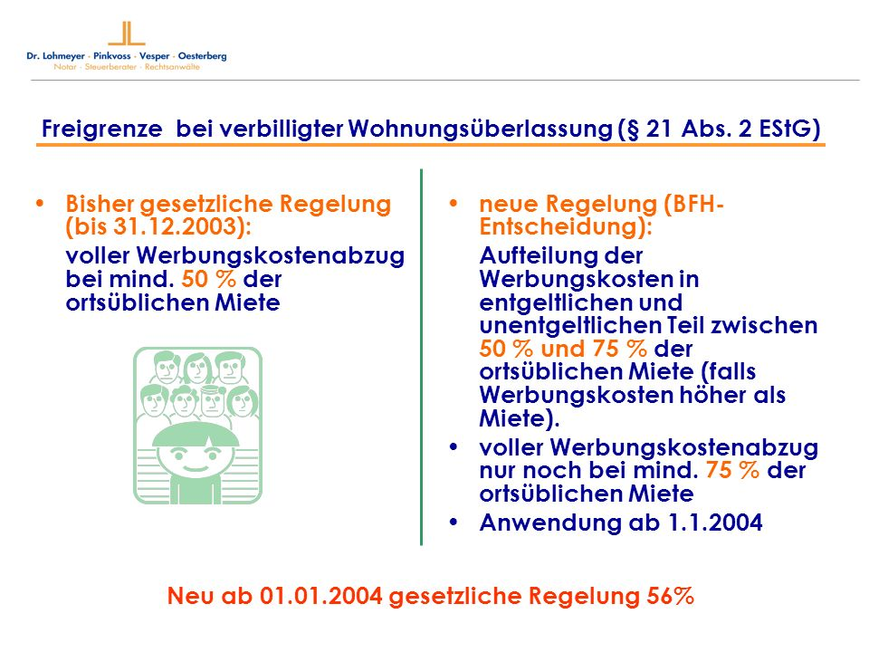 Neu ab 01.01.2004 gesetzliche Regelung 56%