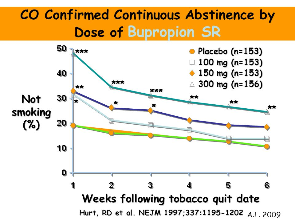 Weeks following tobacco quit date