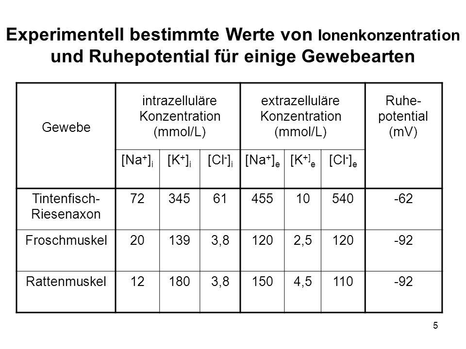 Experimentell bestimmte Werte von Ionenkonzentration und Ruhepotential für einige Gewebearten