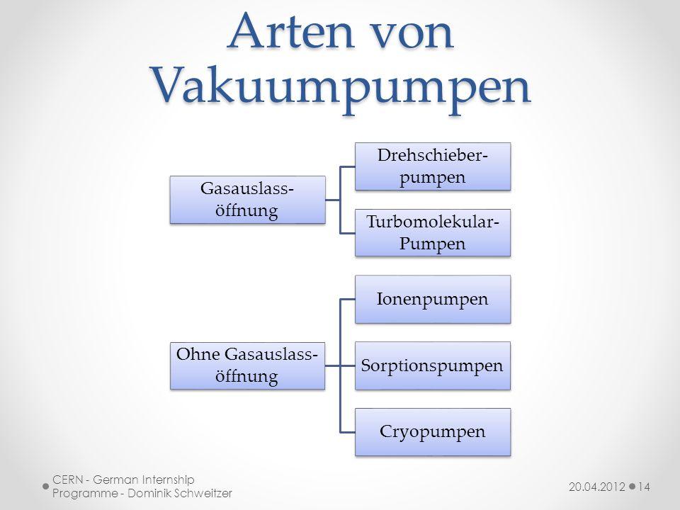 Arten von Vakuumpumpen