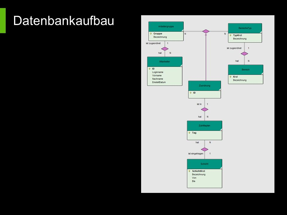 Datenbankaufbau