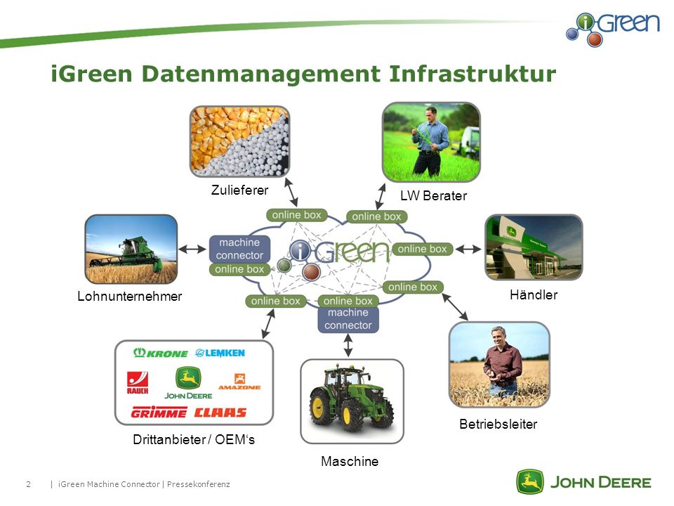 iGreen Datenmanagement Infrastruktur