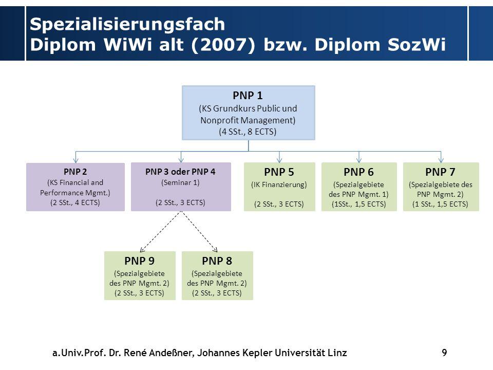 Spezialisierungsfach Diplom WiWi alt (2007) bzw. Diplom SozWi