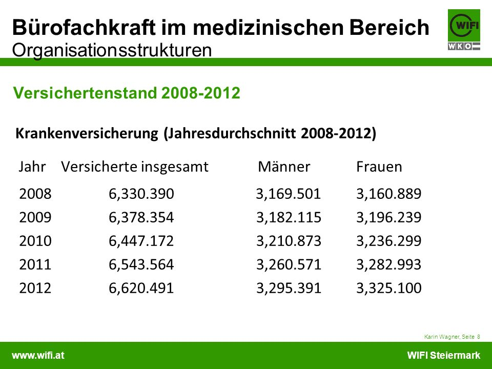 Versichertenstand 2008-2012