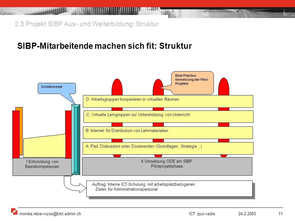SIBP-Mitarbeitende machen sich fit: Struktur