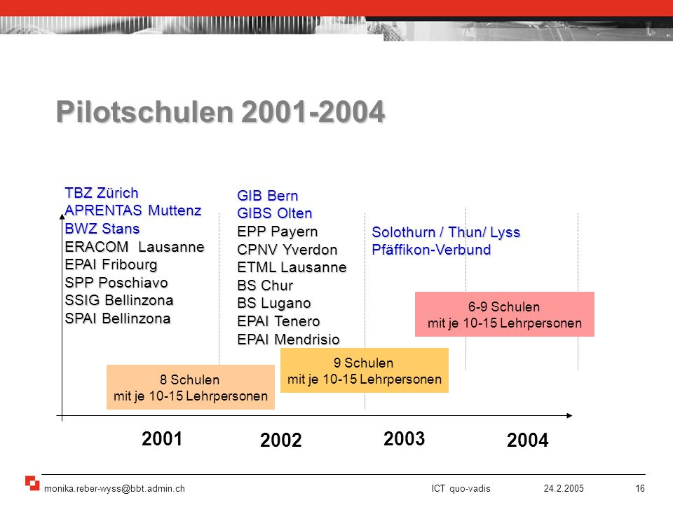 Pilotschulen 2001-2004 2001 2002 2003 2004 TBZ Zürich GIB Bern