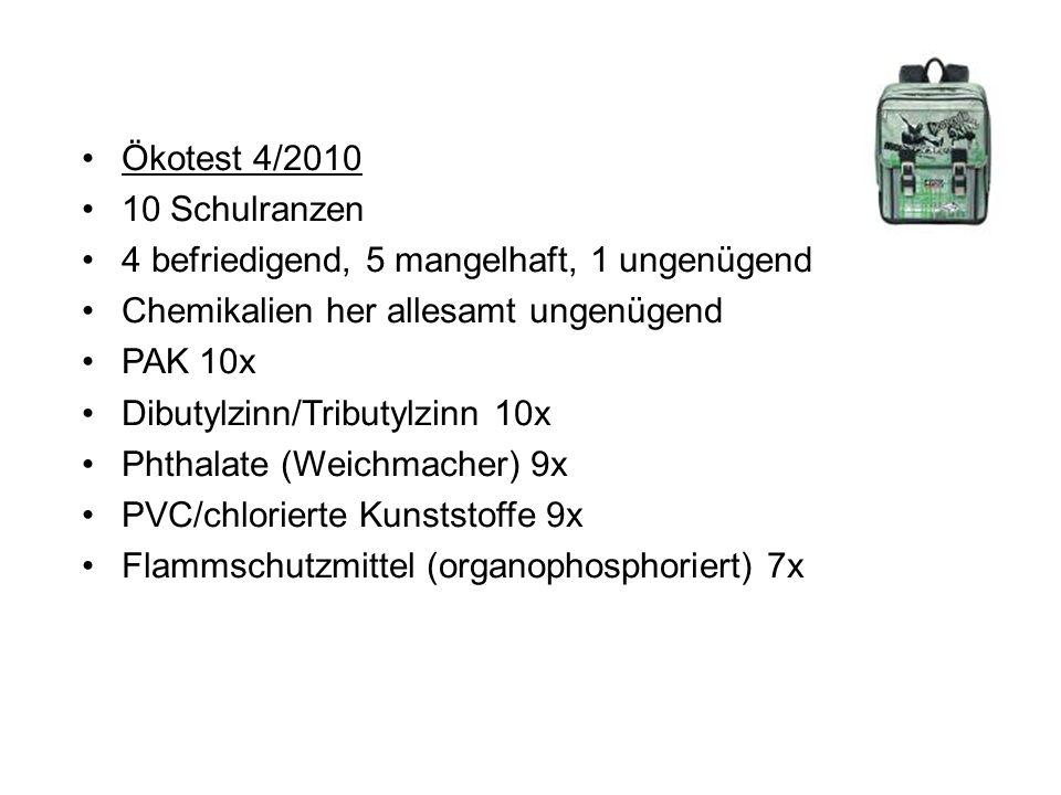 Ökotest 4/2010 10 Schulranzen. 4 befriedigend, 5 mangelhaft, 1 ungenügend. Chemikalien her allesamt ungenügend.