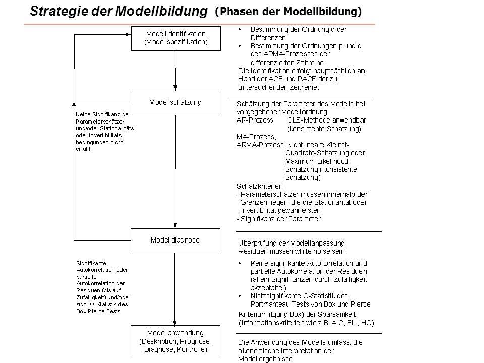 Strategie der Modellbildung
