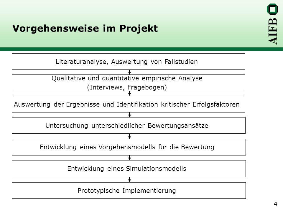 Vorgehensweise im Projekt