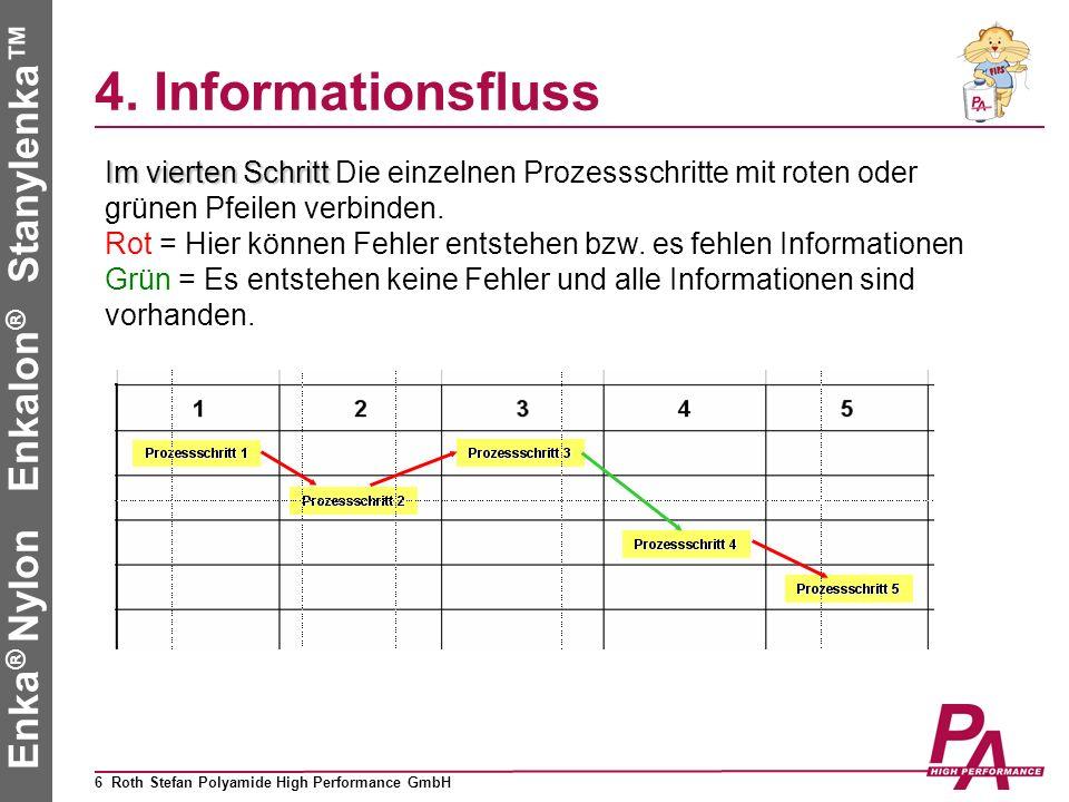 4. Informationsfluss Im vierten Schritt Die einzelnen Prozessschritte mit roten oder grünen Pfeilen verbinden.