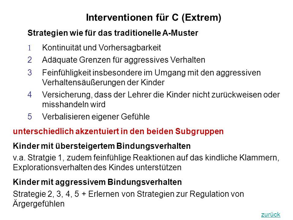 Interventionen für C (Extrem)