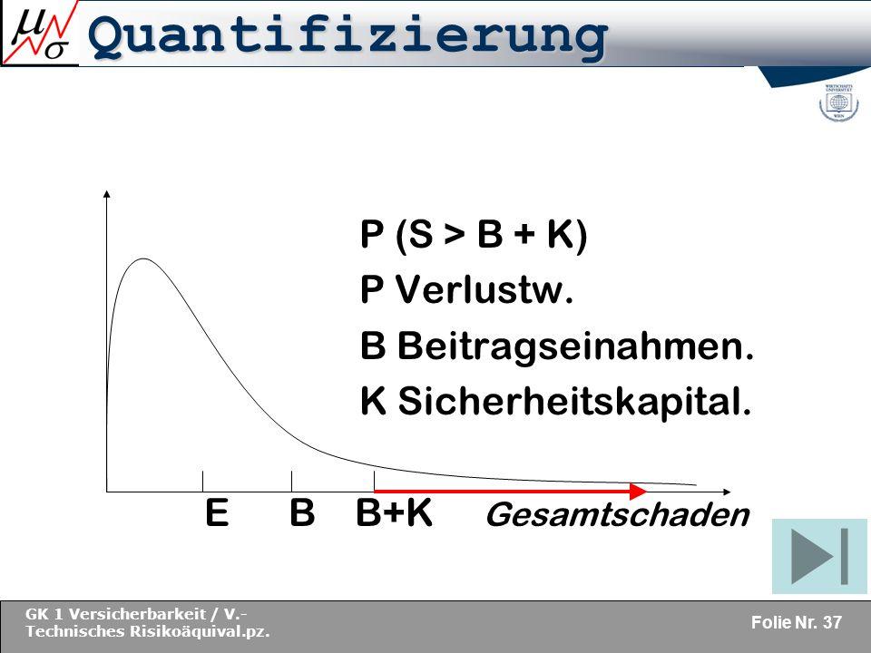 Quantifizierung P (S > B + K) P Verlustw. B Beitragseinahmen.