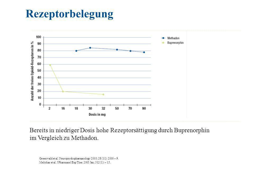 Rezeptorbelegung Bereits in niedriger Dosis hohe Rezeptorsättigung durch Buprenorphin. im Vergleich zu Methadon.