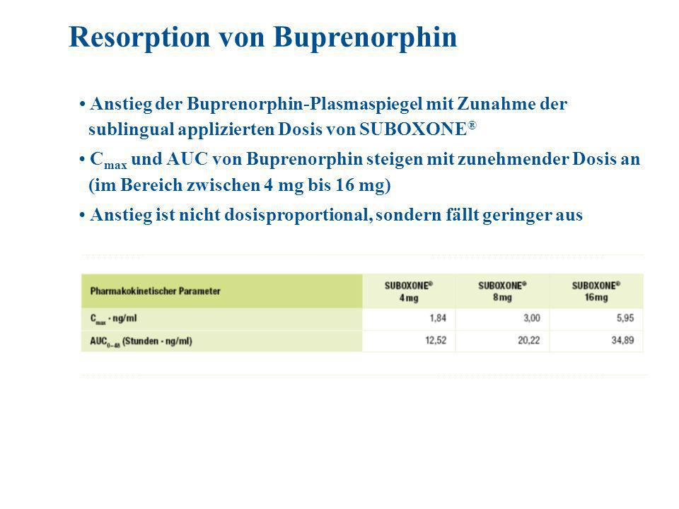 Resorption von Buprenorphin