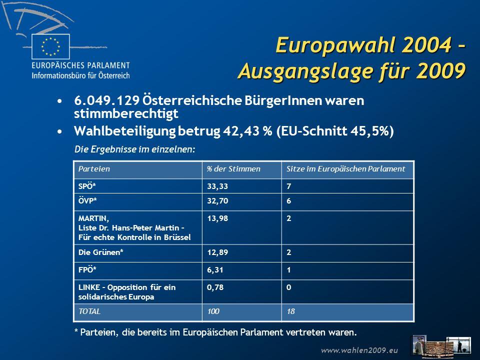 Europawahl 2004 – Ausgangslage für 2009