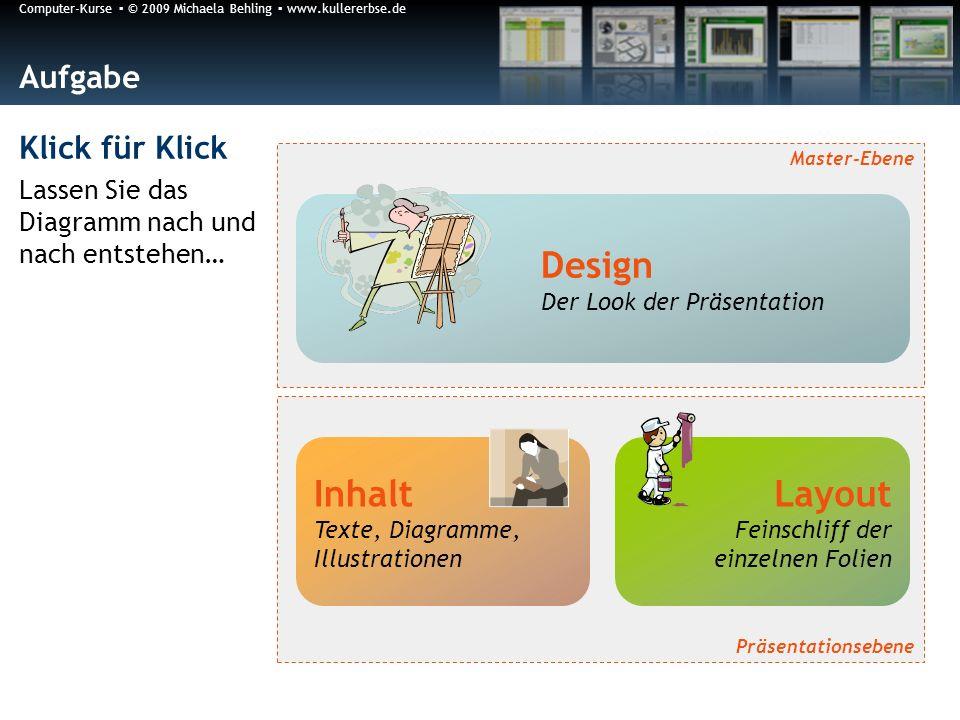 Design Inhalt Layout Aufgabe Klick für Klick