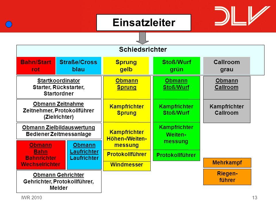 Einsatzleiter Schiedsrichter Bahn/Start rot Straße/Cross blau Sprung