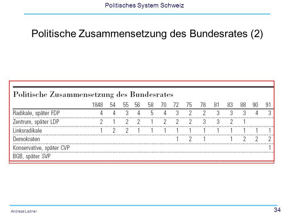 Politische Zusammensetzung des Bundesrates (2)