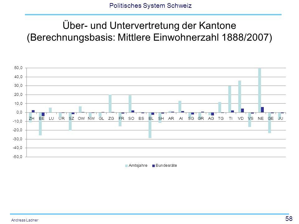 Über- und Untervertretung der Kantone (Berechnungsbasis: Mittlere Einwohnerzahl 1888/2007)
