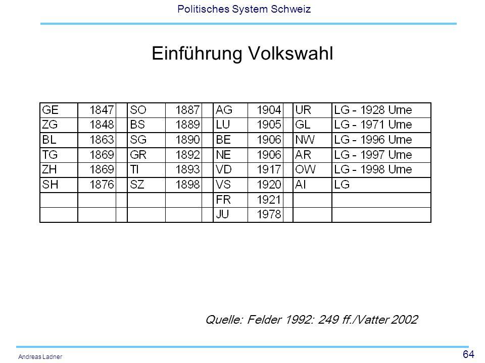 Einführung Volkswahl Quelle: Felder 1992: 249 ff./Vatter 2002