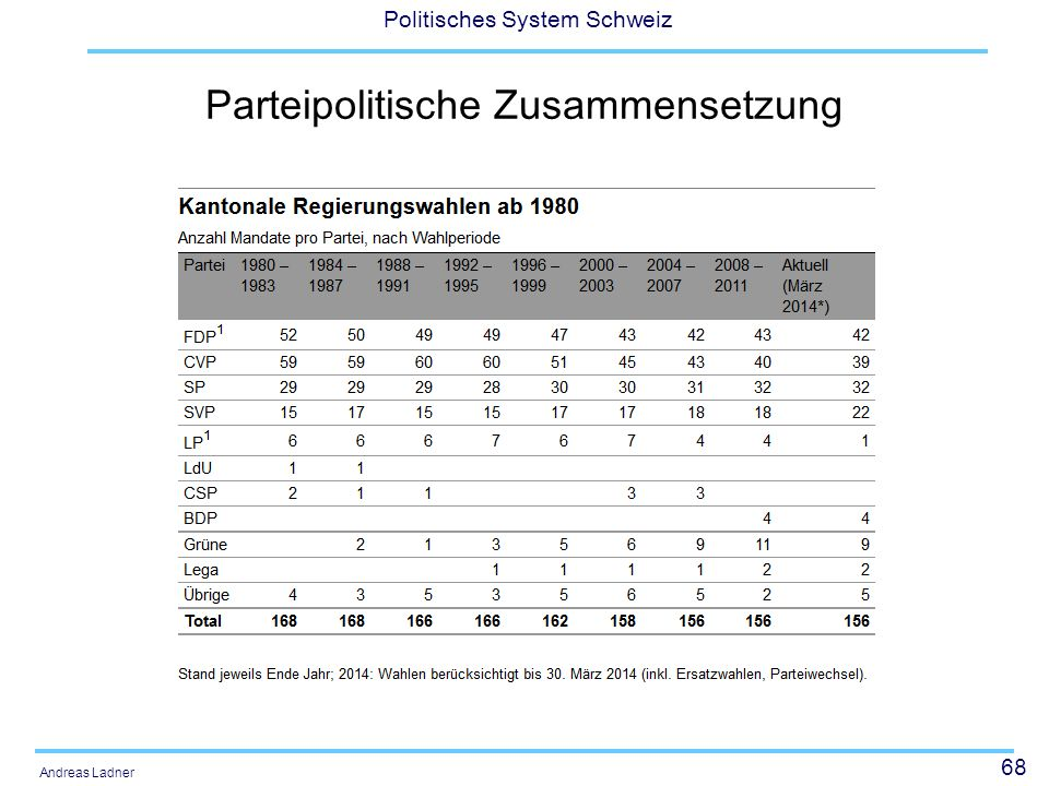 Parteipolitische Zusammensetzung
