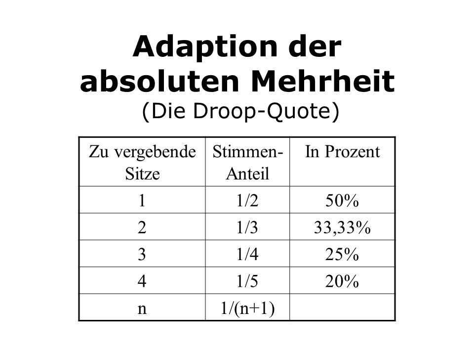 Adaption der absoluten Mehrheit (Die Droop-Quote)