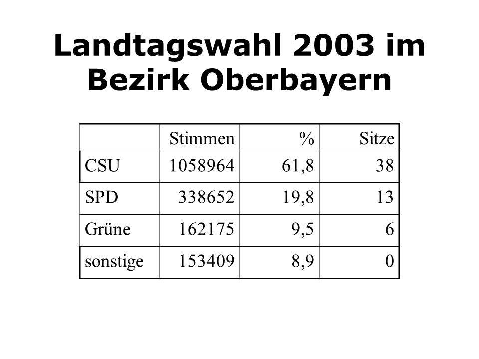 Landtagswahl 2003 im Bezirk Oberbayern