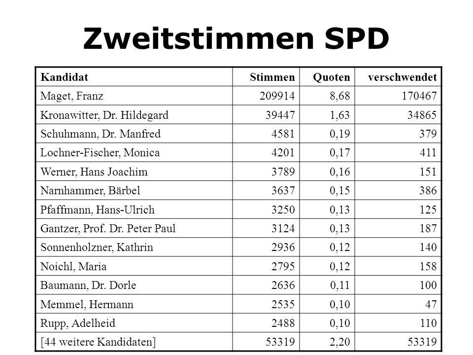 Zweitstimmen SPD Kandidat Stimmen Quoten verschwendet Maget, Franz
