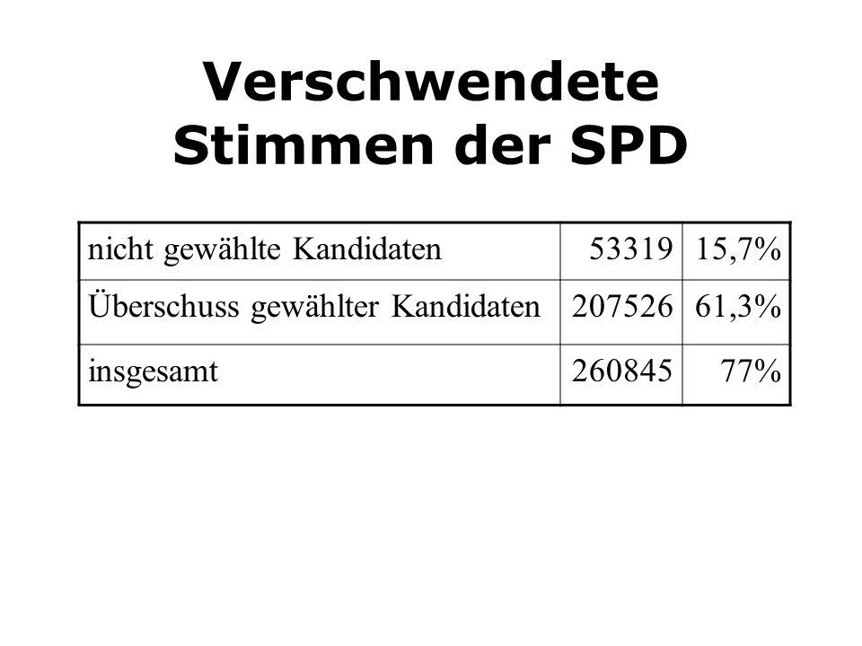 Verschwendete Stimmen der SPD