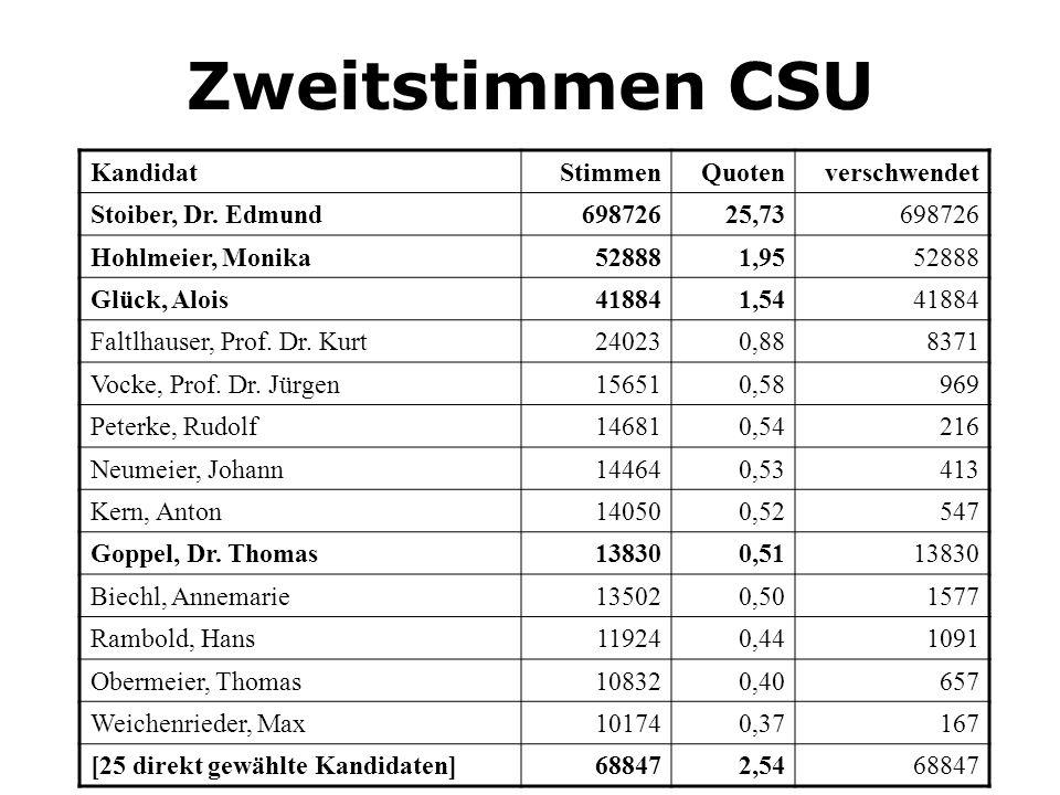 Zweitstimmen CSU Kandidat Stimmen Quoten verschwendet