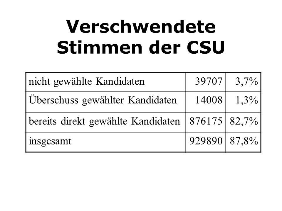 Verschwendete Stimmen der CSU