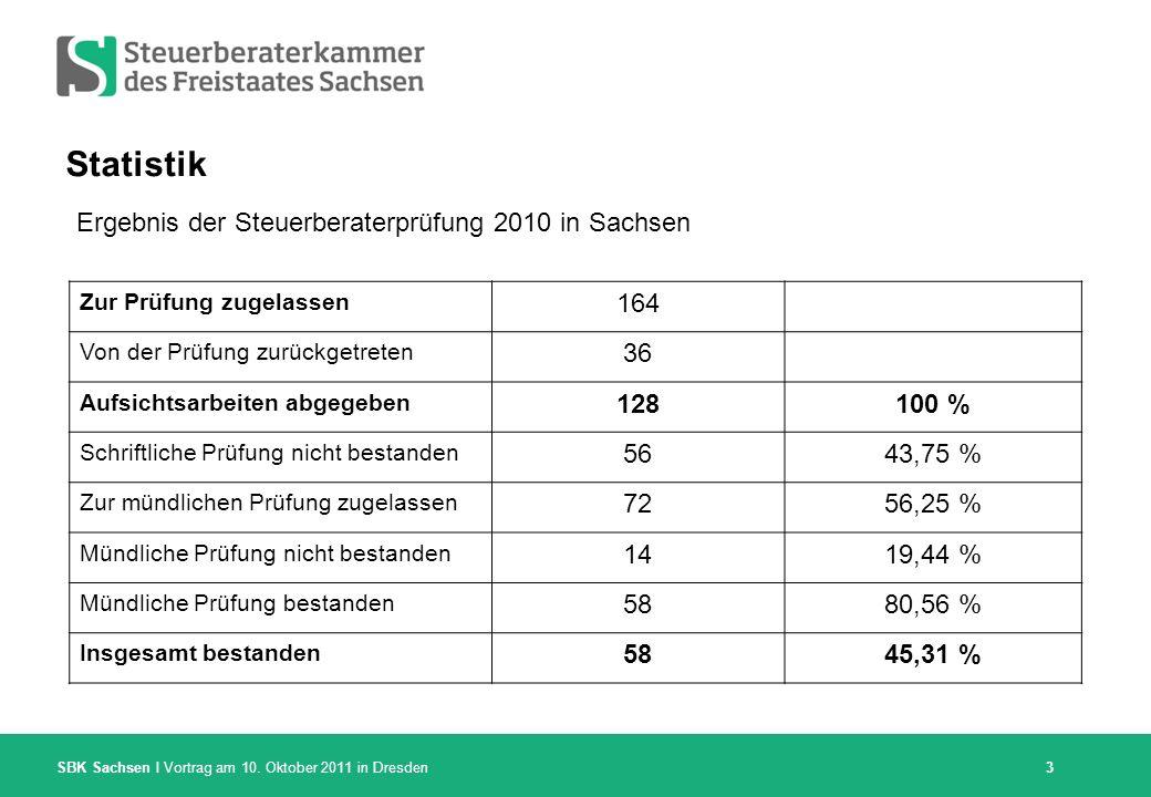 Statistik Ergebnis der Steuerberaterprüfung 2010 in Sachsen 164 36 128