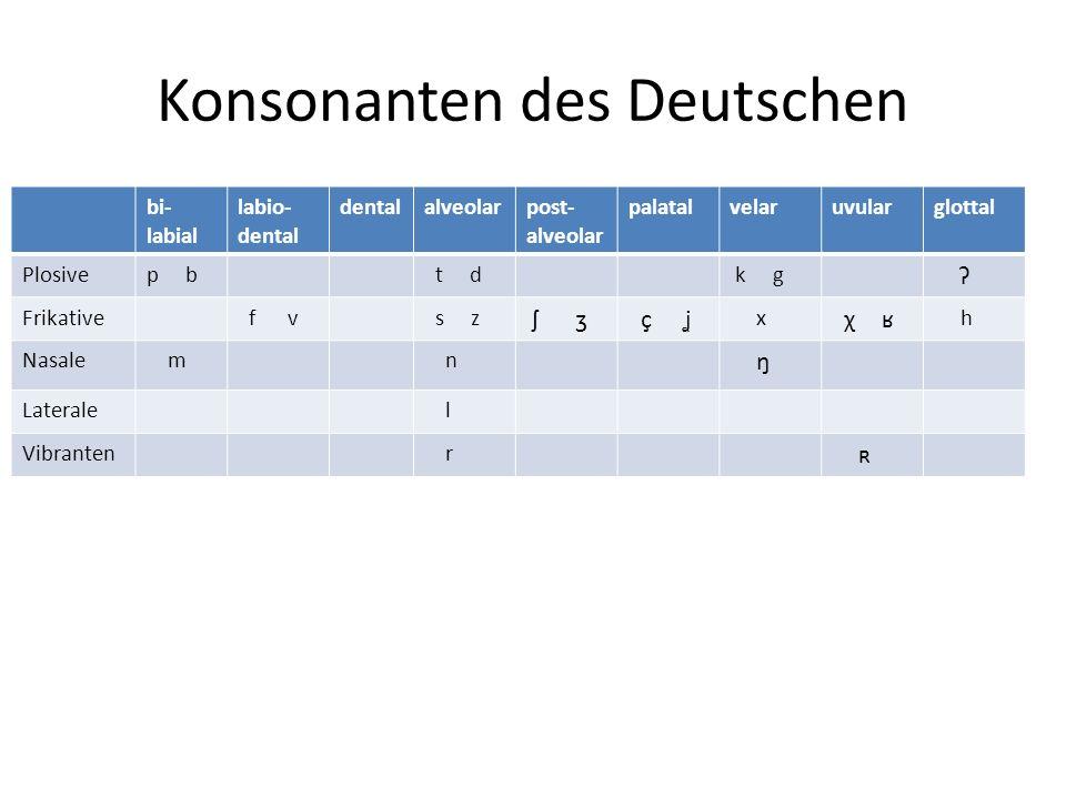 Konsonanten des Deutschen