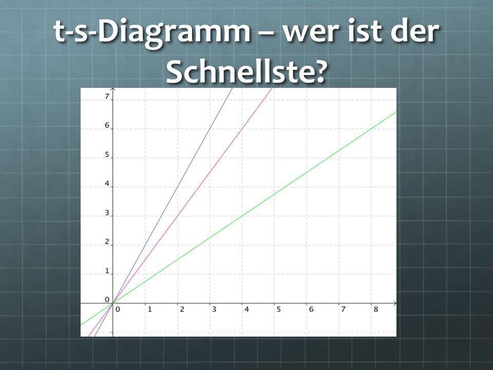 t-s-Diagramm – wer ist der Schnellste