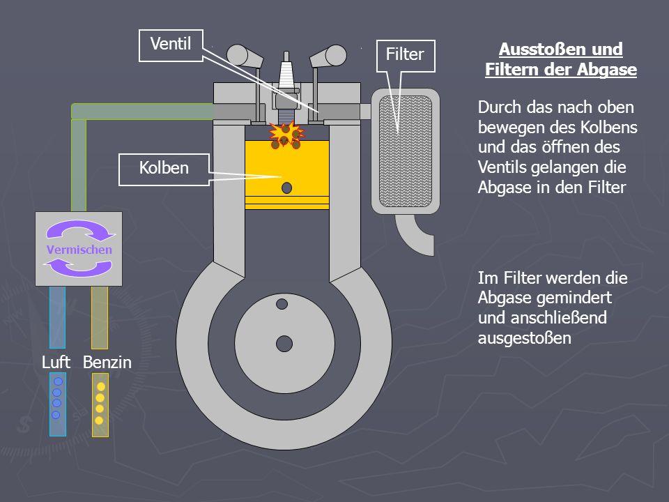 Ausstoßen und Filtern der Abgase