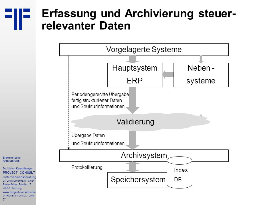 Erfassung und Archivierung steuer-relevanter Daten