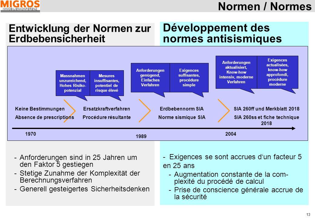Développement des normes antisismiques