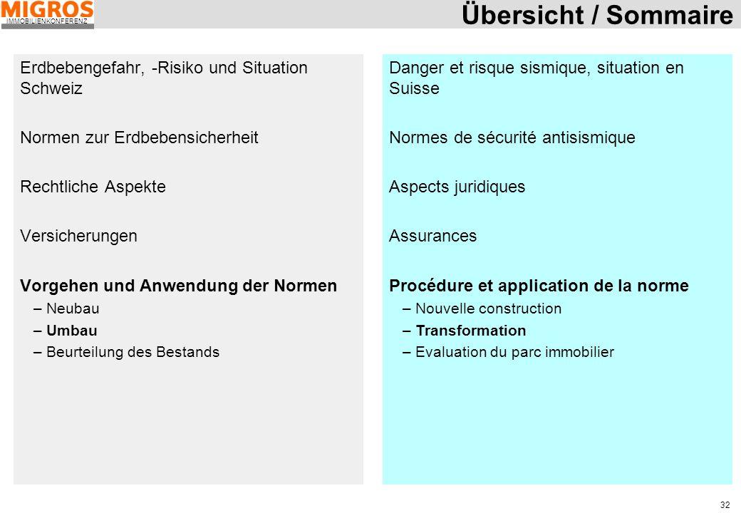 Übersicht / Sommaire Erdbebengefahr, -Risiko und Situation Schweiz
