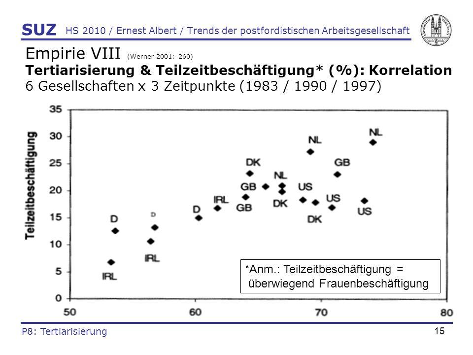 Empirie VIII (Werner 2001: 260)