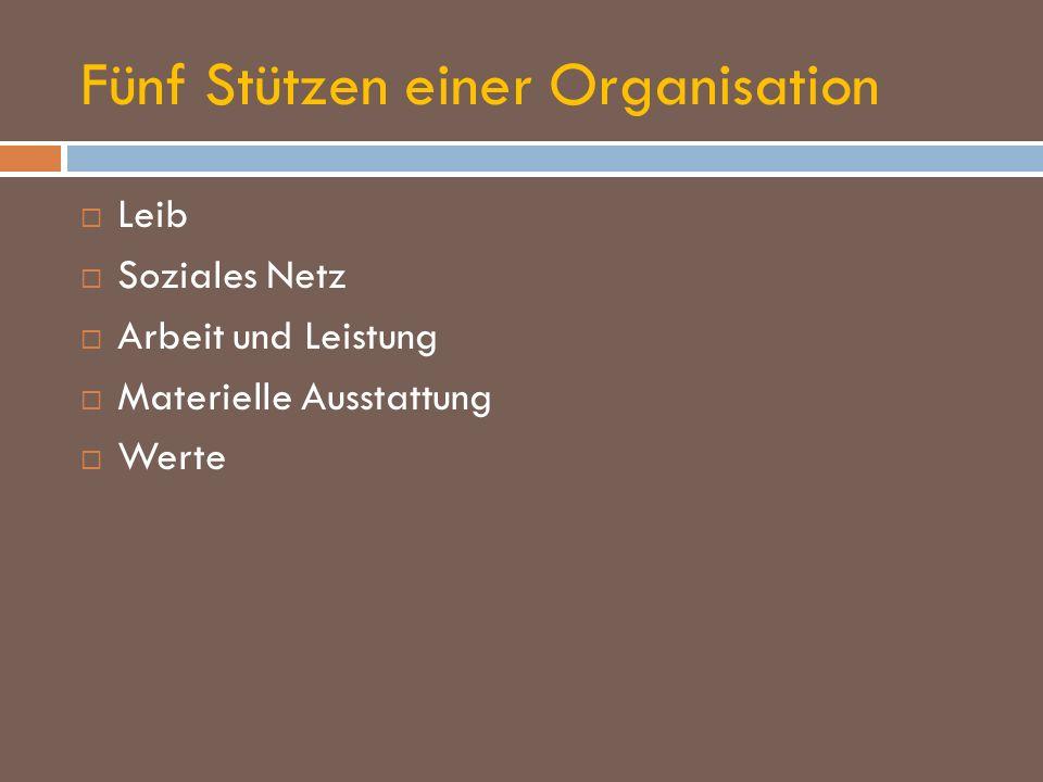 Fünf Stützen einer Organisation
